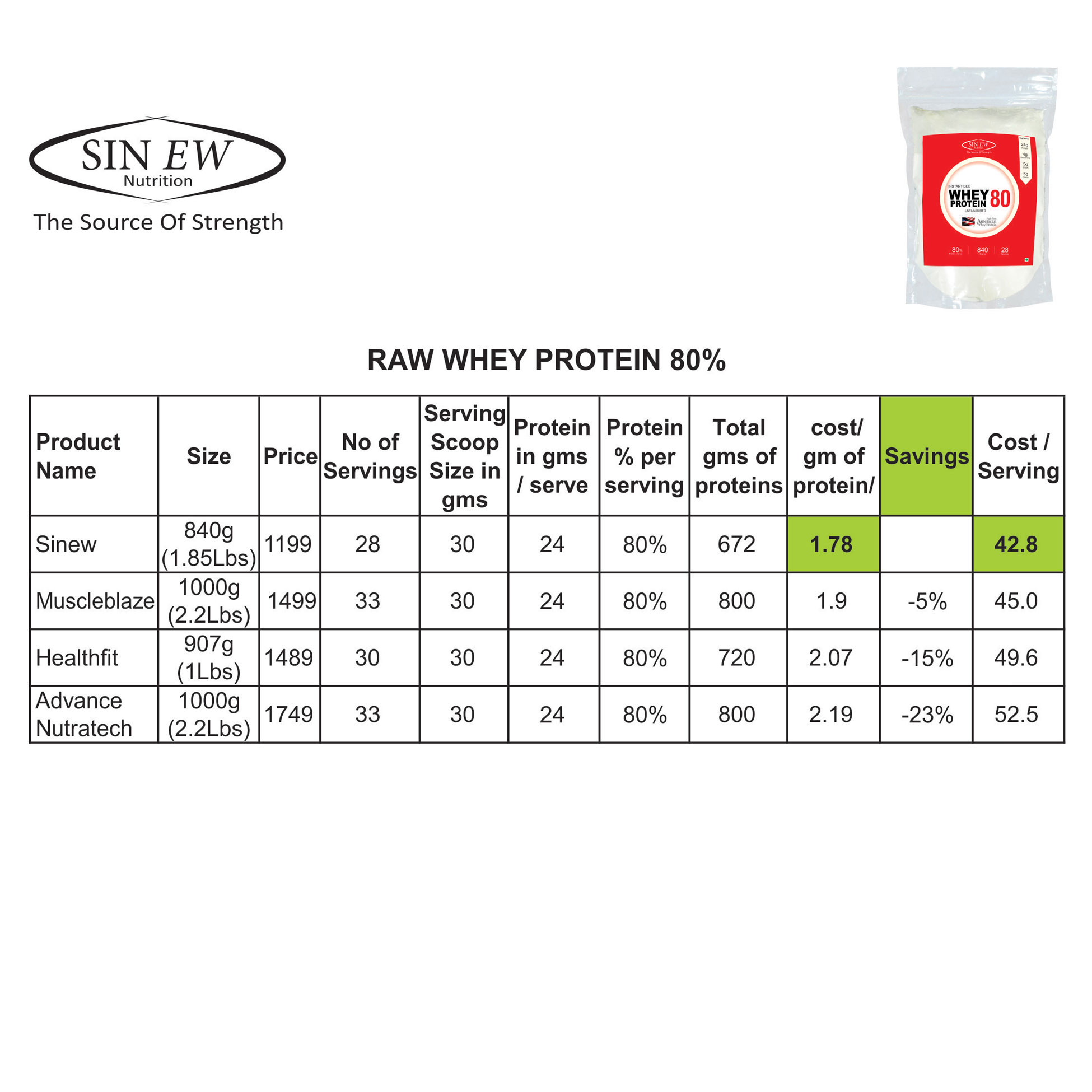 Compare Amp Buy Sinew Nutrition Instantised Whey Protein